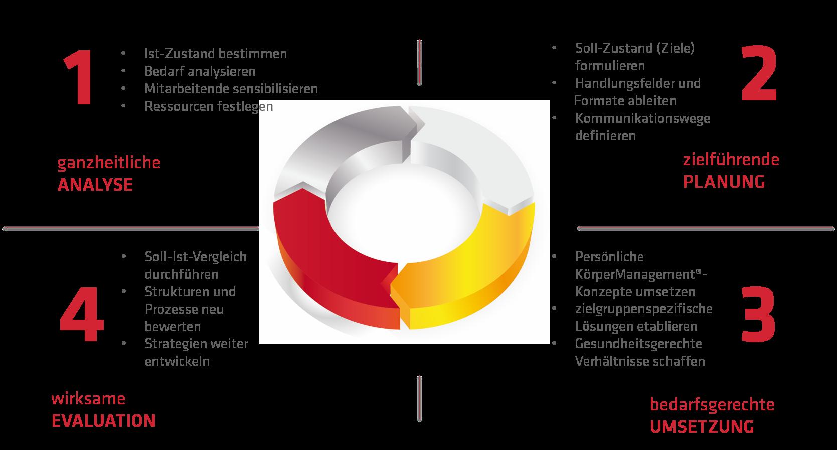Betriebliches Gesundheitsmanagement Zyklus